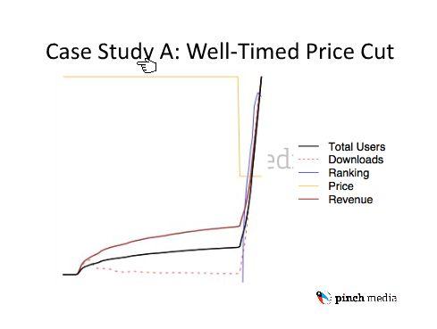 PInchGraph