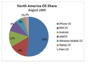 Smartphone Handset Marketshare from the August AdMob Report
